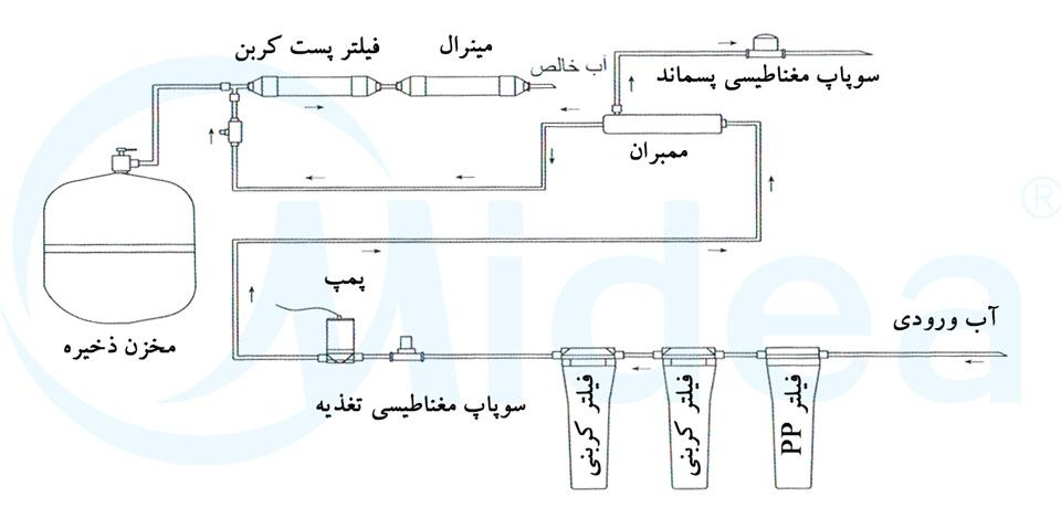 نقشه دستگاه تصفیه آب خانگی
